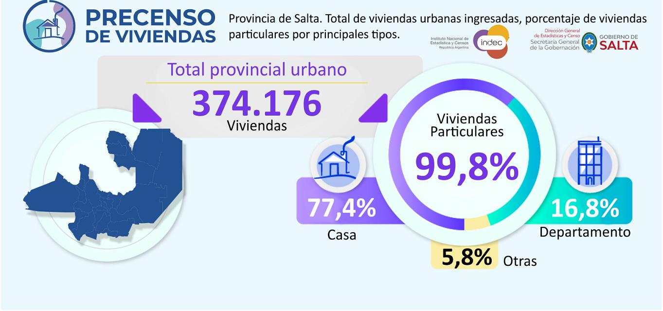 Precenso de Vivienda de la República Argentina